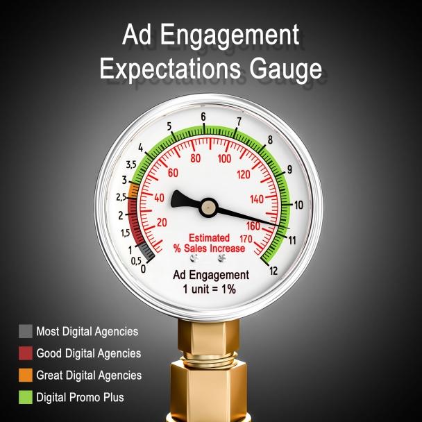 Ad Engagement Gauge